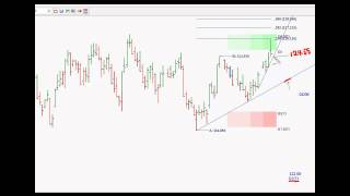 Live Cattle - Potential Short-term Trade 01/21/2012