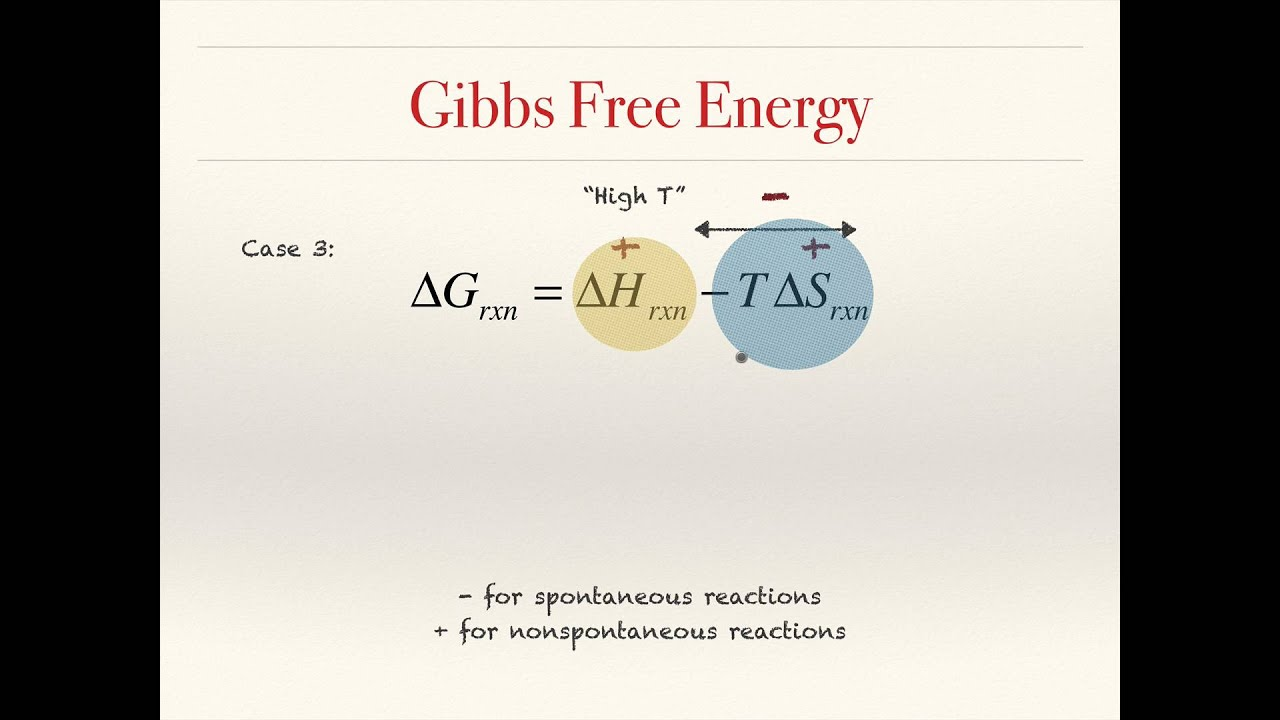 gibbs free energy and temperature youtube. Black Bedroom Furniture Sets. Home Design Ideas