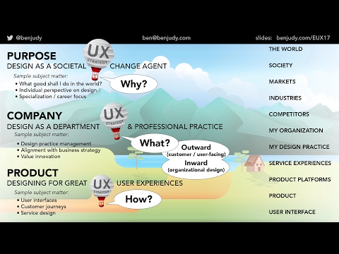 Enterprise UX Strategy - At All Altitudes