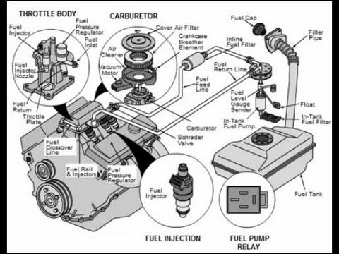 Fuel Systems Explained  YouTube