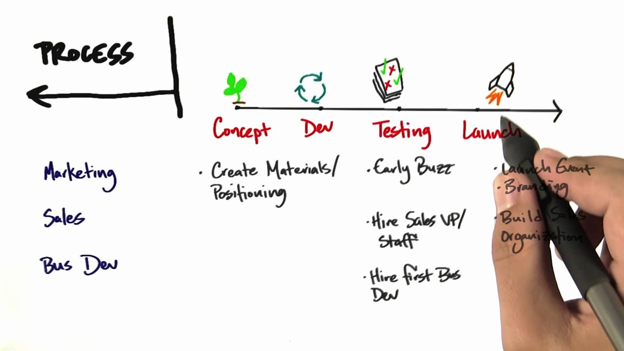 Process - How to Build a Startup
