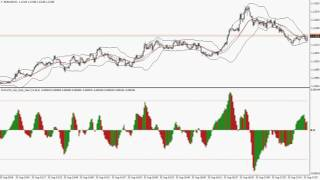 Forex trading strategies - MACD with MT4 alert indicator