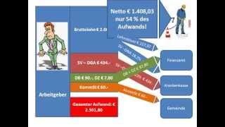 Personalverrechnung - Wie viel kostet ein Arbeiter (inkl. Arbeitgeberabgaben)?