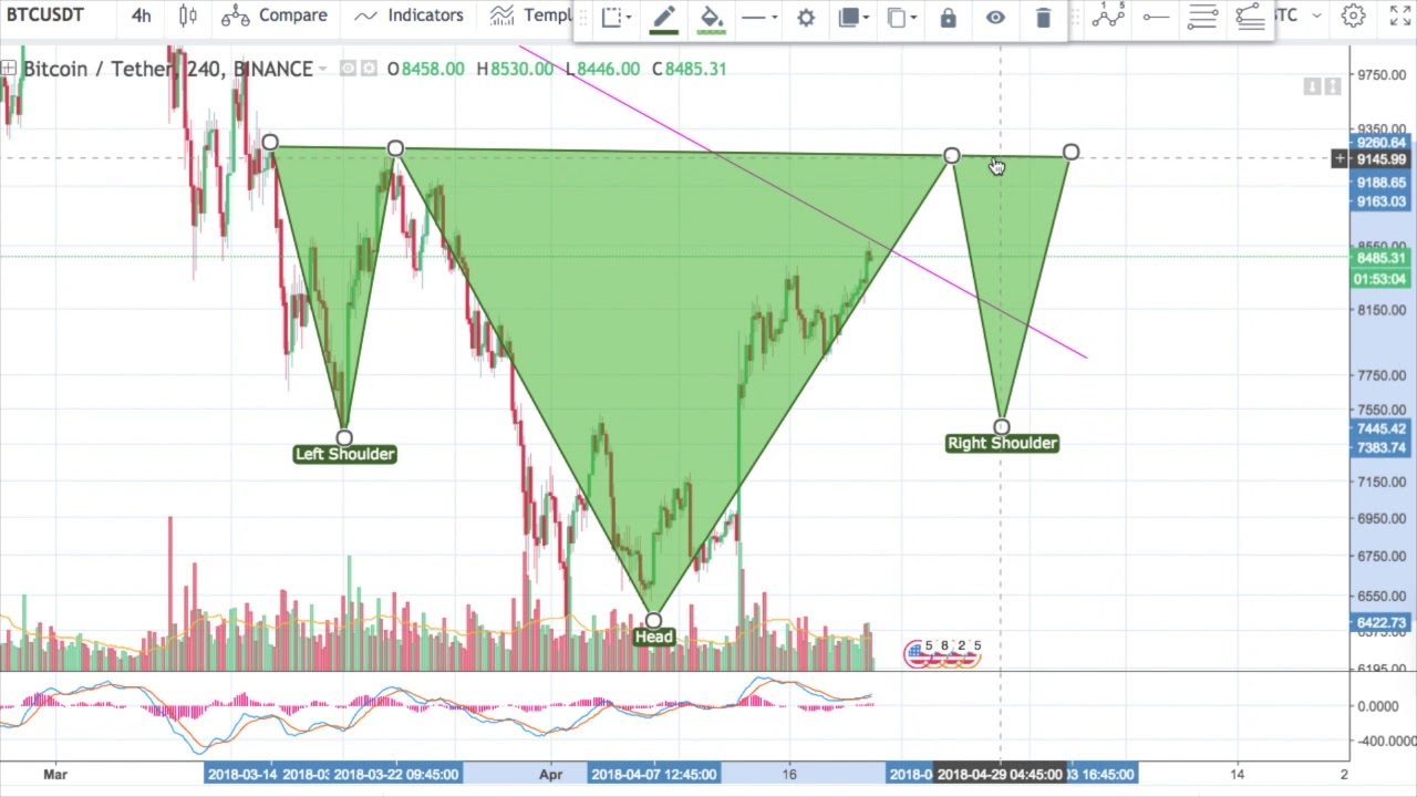 bitcoin try grafik