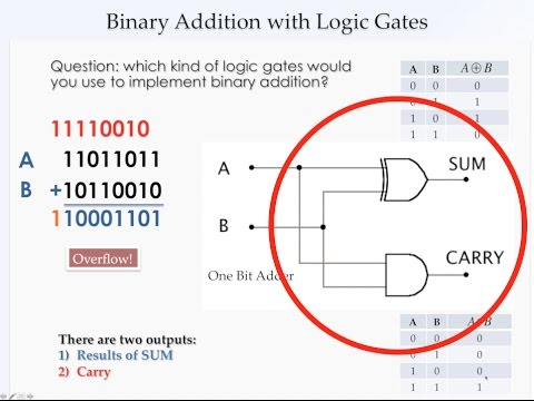 Nand2tetris With Diagrams Part 5 Binary Arithmetic Half Adder
