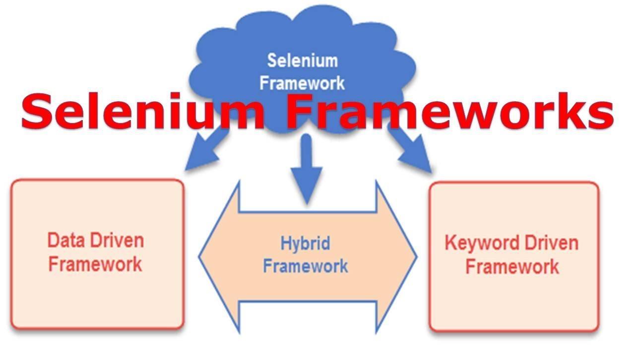 Selenium Frameworks - Software Testing