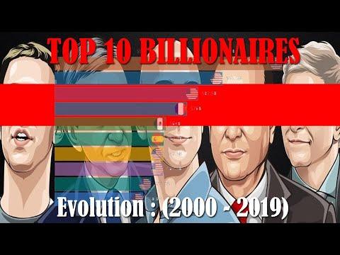 World's Top Ten Billionaires, Data Visualisation 2000-2019
