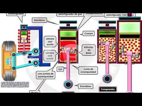 INTRODUCCIÓN A LA TECNOLOGÍA DEL AUTOMÓVIL - Módulo 10 (5/18)