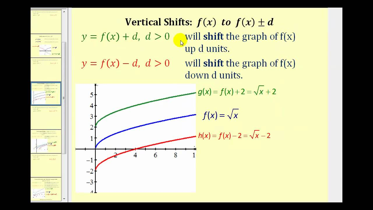 Function Transformation Summary - The Square Root Function