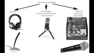 Выбор микрофона для ведения видеоблога или канала youtube