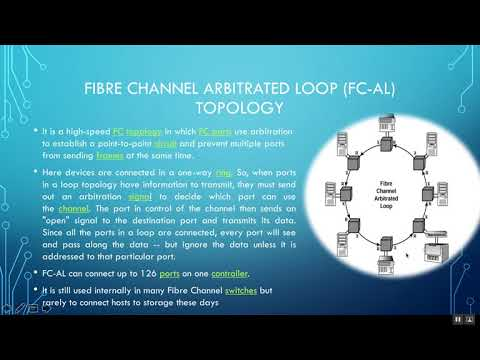 Fibre ( Fiber ) Channel Topologies ( point to point, arbitrated loop, Fabric Switch)