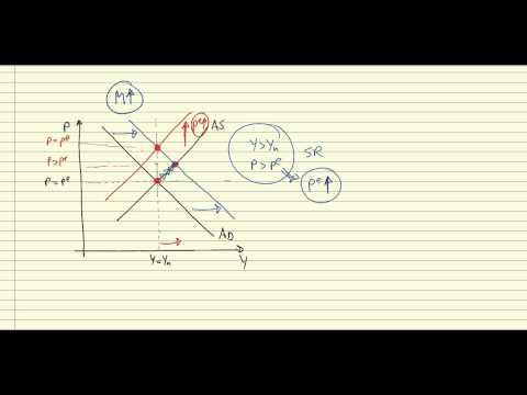 AS/AD short and medium run equilibrium