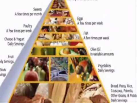 Mediterranean Diet Food List - Easy And Healthy