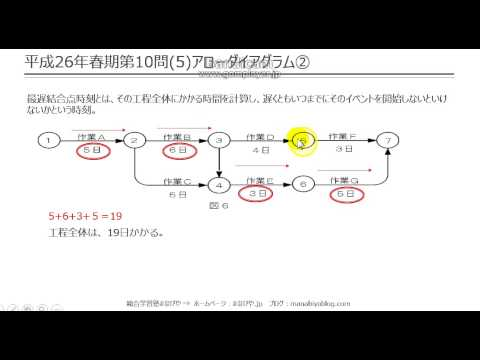 【工担・総合種】平成26年春_技術_10-5(アローダイアグラム)