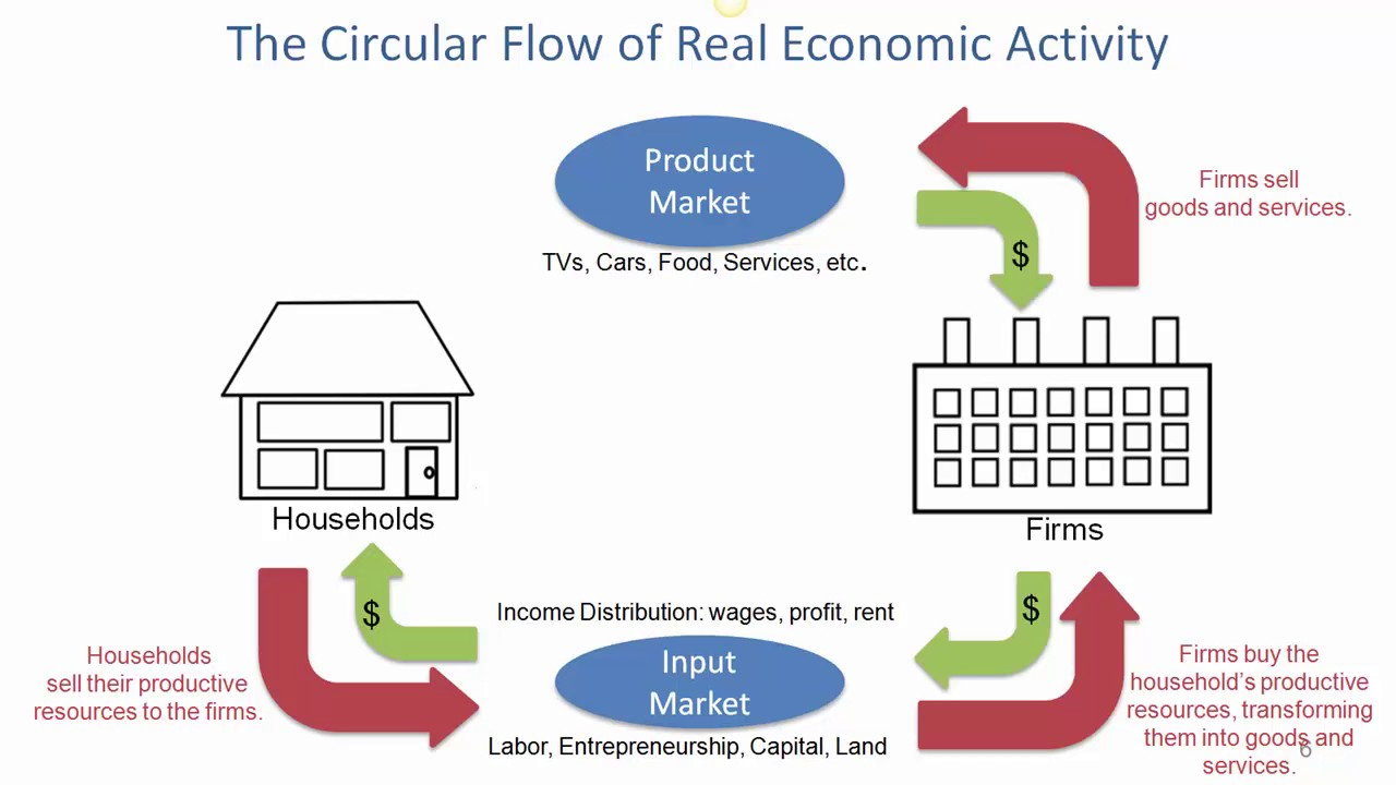 Circular flow ofreal economic activity 6 1 2017 20170602 0 youtube circular flow ofreal economic activity 6 1 2017 20170602 0 nvjuhfo Images