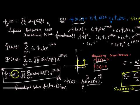 Quantum Mechanics (3) 2D Infinite Potential Well - Part 3