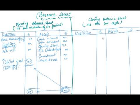 Balance Sheet Format  Class  Accountancy Accounting For NotFor