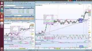 Stratégie de trading : jouer le breakout et la cassure de support & resistance