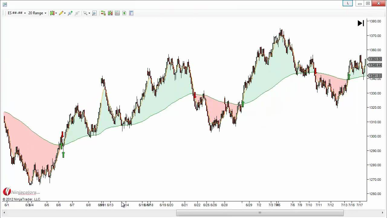 Moving average strategy for binary options