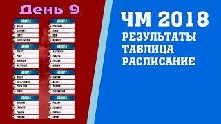 Футбол. Чемпионат мира 2018. Результаты. 2 тур. Группы D. Е. Таблица. Расписание.