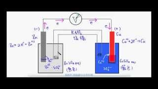 國三理化_電流的化學效應_伏打電池原理_鋅銅電池【國中理化】