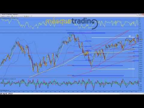 Trading en español Análisis Pre-Sesión Futuro MINI NASDAQ (NQ) 16-4-2013