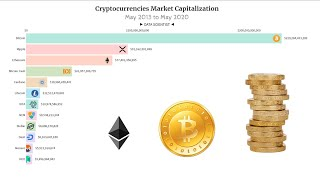 Cryptocurrencies Market Capitalization (May 2013 - May 2020) | Ethereum is King!
