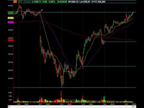 S&P 500 Analysis As The Major Gap From Last Week Is Filled