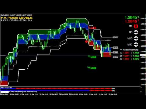 Forex Daytrading Strategie: Einstieg, Stop Loss & Take Profit