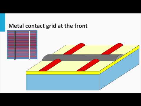 4.3 Design rules of the crystalline silicon solar cells