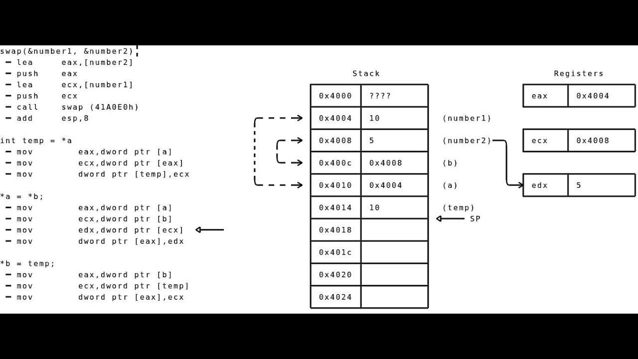 assembly stack example