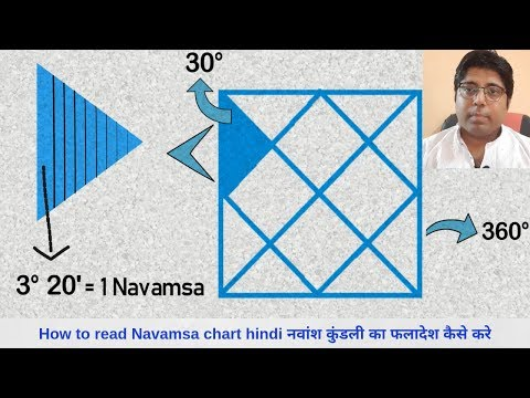 Spouse from Navamsa Chart-All About Spouse prediction in