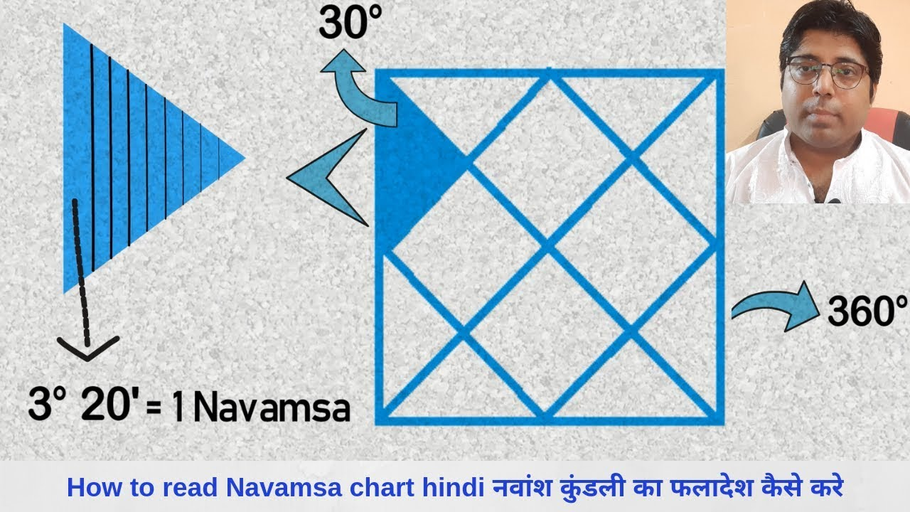 Spouse from Navamsa Chart-All About Spouse prediction in astrology