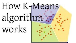 How K-Means algorithm works