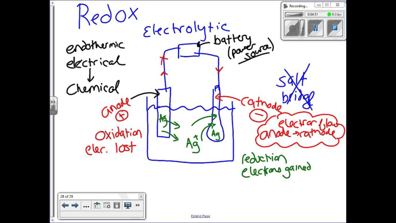 RedOx - Voltaic & Electrolytic Cells - YouTube