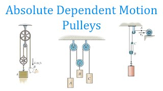Absolute Dependent Motion: PuĮleys (learn to solve any problem)