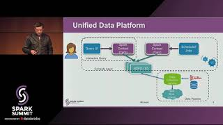 Indicium: Interactive Querying at Scale Using Apache Spark, Zeppelin - Kapil Malik and Arvind Heda