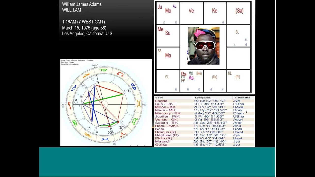 Outer planets Astrology pt2 Pluto, Birth chart analysis of Will I Am