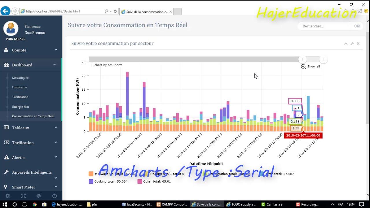 #CHART #DASHBOARD #رسم_بياني Dashboard & JavaScript / Amchart + data file [  EXAMPLE 2]