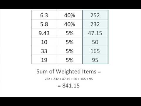Calculating Weighted Means