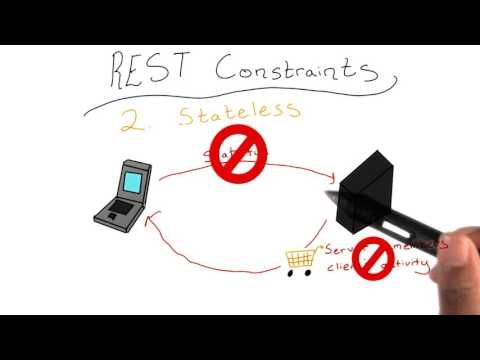 REST Constraints