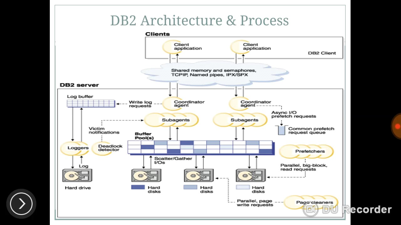 ibm db2 architecturedb admin