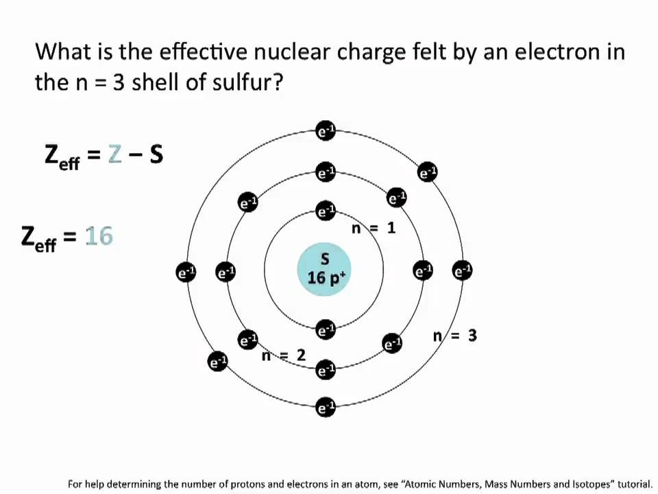 Effective Nuclear Charge Chemistry Tutorial Youtube
