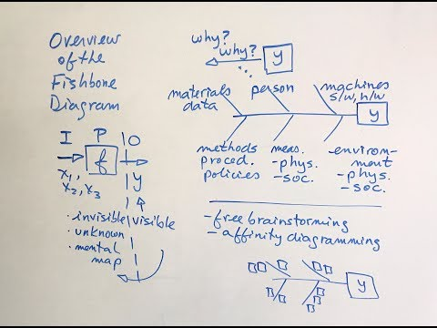 Six Sigma Overview | Fishbone Diagram | Green Belt 2.0® Lean Six Sigma | FkiQuality HD