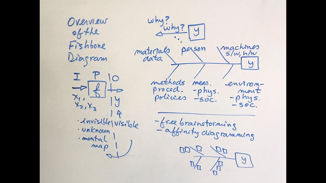 small resolution of fishbone diagram overview green belt 2 0 lean six sigma fkiquality hd