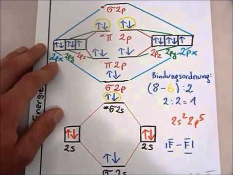 Lewis Dot Diagram For As 2000 Jetta Wiring Mo Theorie: Fluor (f2) Sigma Bindung - Youtube