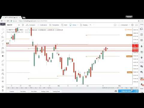 Stock Market Commentary 19 April 2018 - NSE, BSE Stocks
