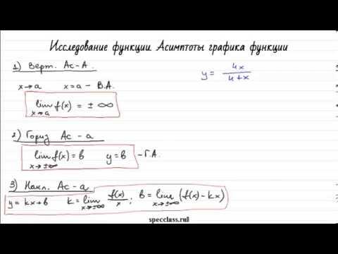 Исследование функции. Асимптоты графика