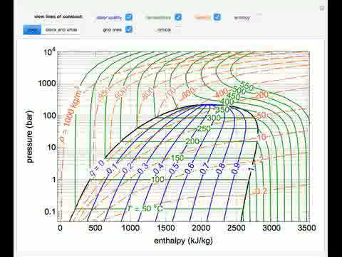 Pressure Enthalpy Diagram For Water