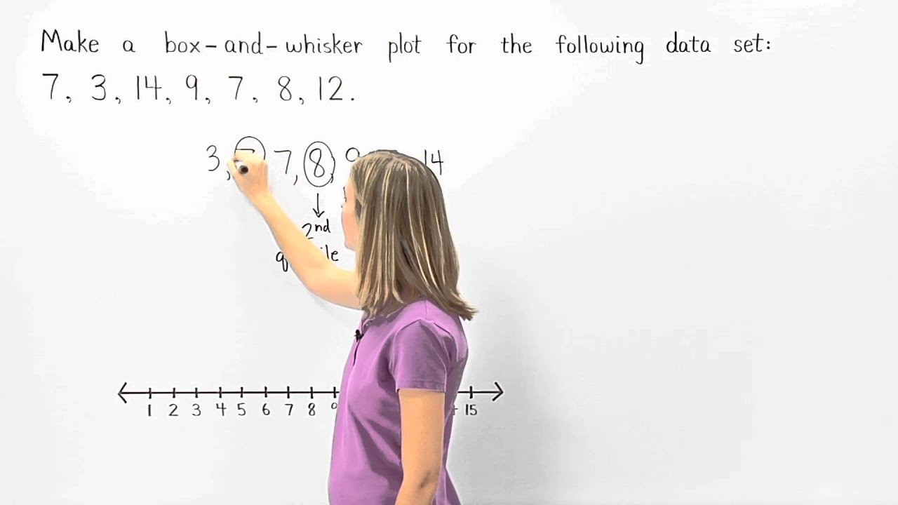 Box And Whisker Plots Mathhelp Com Youtube